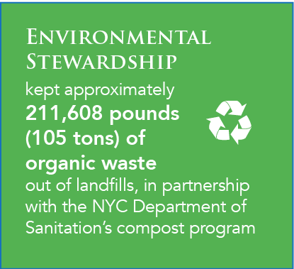Environmental Stewardship  kept approximately 211,608 pounds (105 tons) of  organic waste out of landfills, in partnership with the NYC Department of Sanitation's compost program