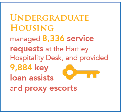 Undergraduate Housing managed 8,336 service requests at the Hartley Hospitality Desk, and provided 9,884 key loan assists and proxy escorts