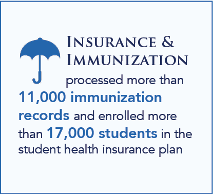 Insurance &  Immunization  processed more than 11,000 immunization records and enrolled more than 17,000 students in the student health insurance plan