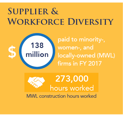 paid $138 million to minority-, women-, and  locally-owned (MWL) firms in FY2017; MWL construction hours worked total 273,000 in 2017