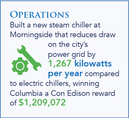 Operations built a new steam chiller at Morningside that reduces draw on the city's power grid by 1,267 kilowatts per year compared to electric chillers, winning Columbia a Con Edison reward of $1,209,072