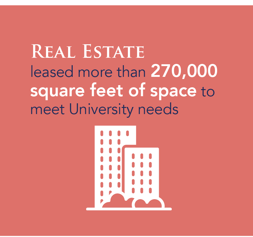 Real Estate leased more than 270,000 square feet of space to meet University needs