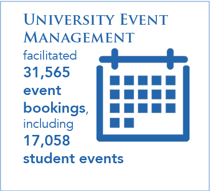 University Event Management facilitated 31,565 event bookings, including 17,058 student events