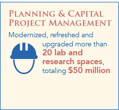 Planning & Capital Project Management modernized, refreshed and  upgraded more than 20 lab and research spaces, totaling $50 million