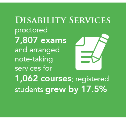 Disability Services proctored 7,807 exams and arranged note-taking services for 1,062 courses; registered students grew by 17.5%