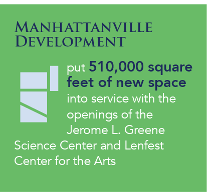 Manhattanville Development put 510,000 square feet of new space into service with the openings of the Jerome L. Greene  Science Center and Lenfest Center for the Arts