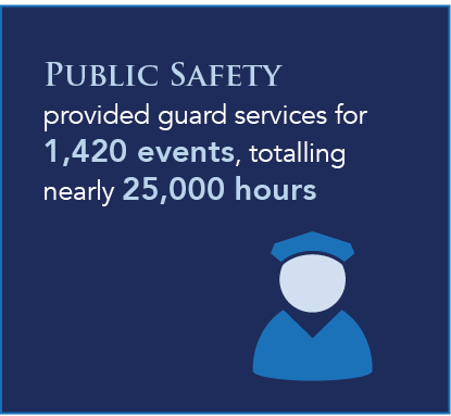 Public Safety provided guard services for 1,420 events, totalling nearly 25,000 hours