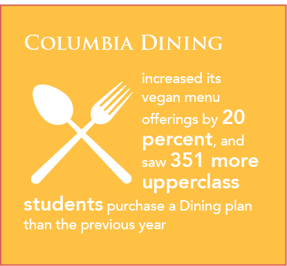 Columbia Dining increased Vegan menu offerings by  20 percent, and saw 351 more upperclass students purchase a Dining plan than the previous year