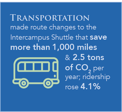Transportation made route changes to the Intercampus Shuttle that save more than 1,000 miles & 2.5 tons of CO2 per year; ridership rose 4.1%